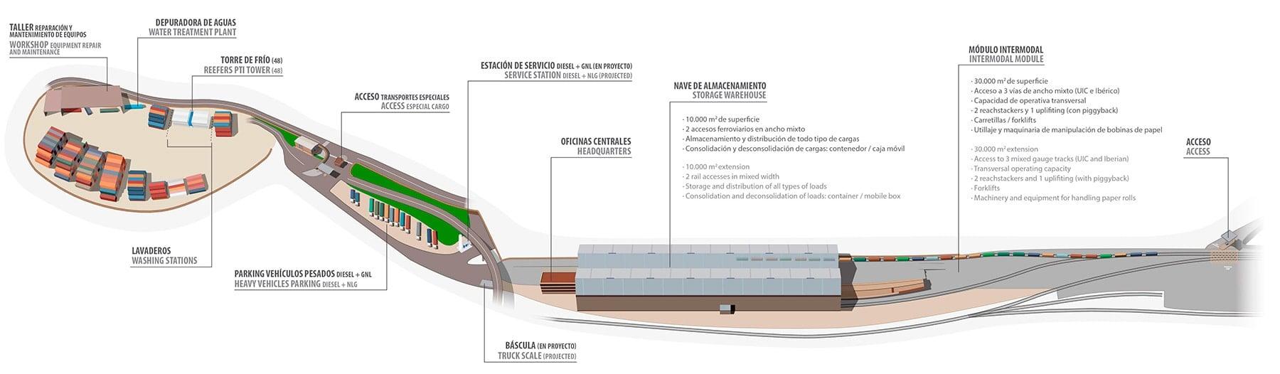 Instalaciones de Barcelona Terminal Intermodal Polivalente